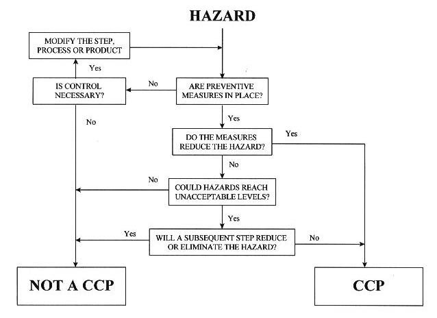 HACCP Hazard